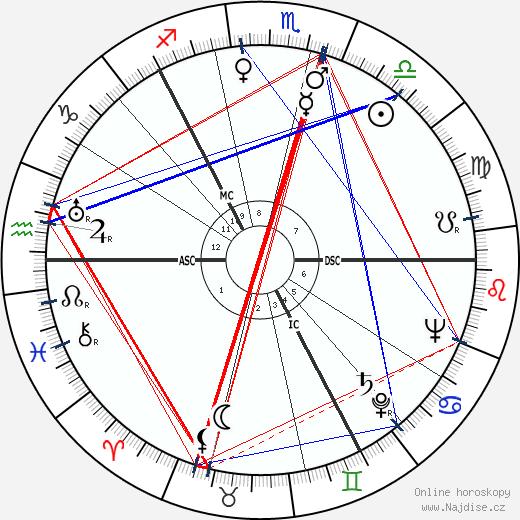 Thor Heyerdahl wikipedie wiki 2018, 2019 horoskop