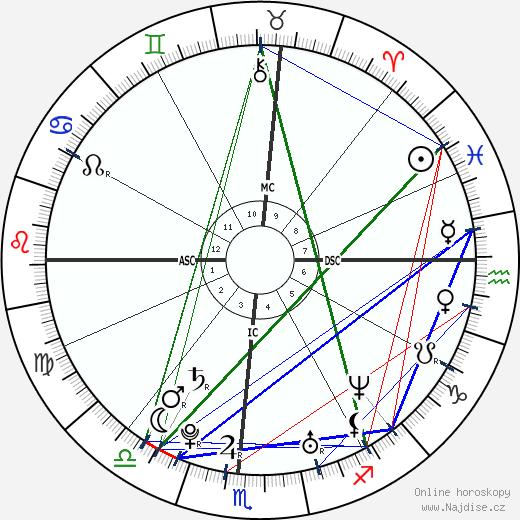 Thora Birch wikipedie wiki 2018, 2019 horoskop