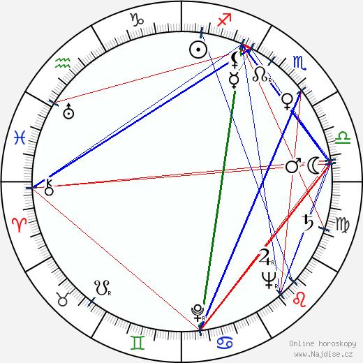 Tibor Bogdan wikipedie wiki 2019, 2020 horoskop