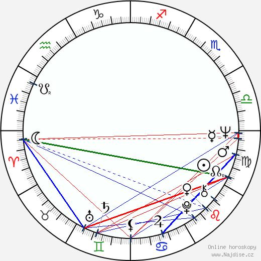 Tibor Szilágyi wikipedie wiki 2019, 2020 horoskop
