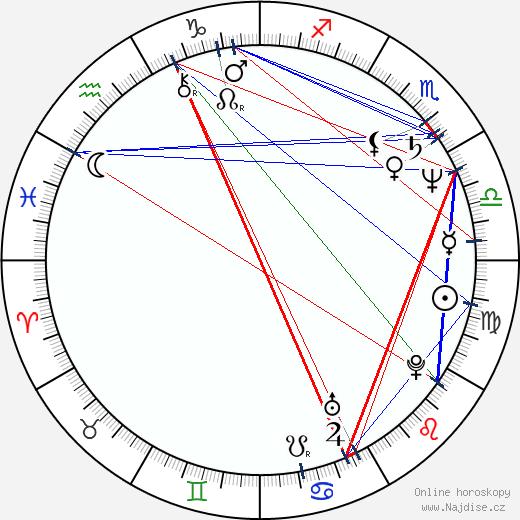 Tibor Takács wikipedie wiki 2019, 2020 horoskop