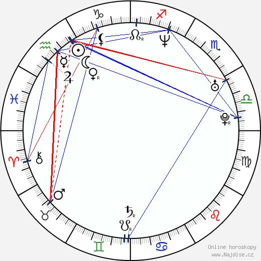 Tiffani Thiessen wikipedie wiki 2020, 2021 horoskop