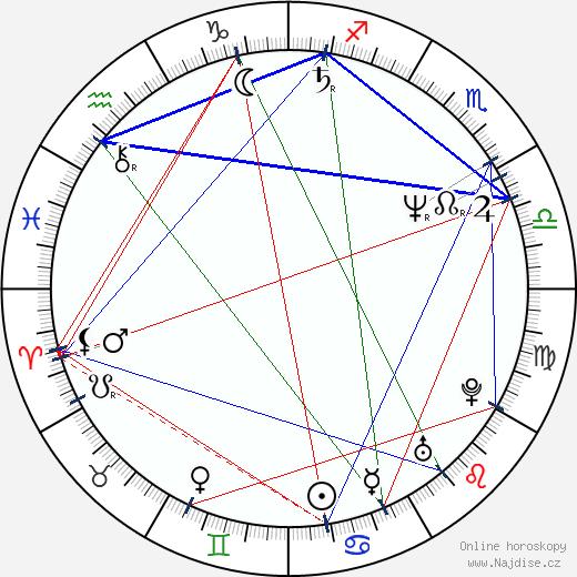 Tim Abell wikipedie wiki 2018, 2019 horoskop