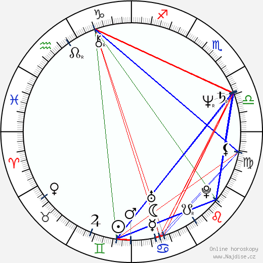 Tim Allen wikipedie wiki 2018, 2019 horoskop