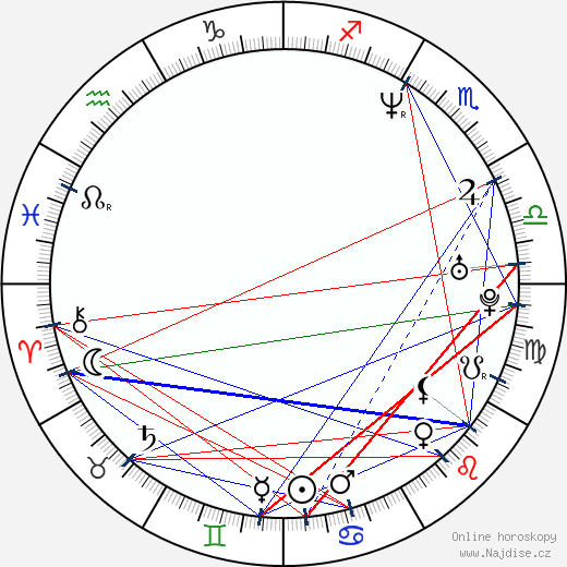 Tim Bělsky wikipedie wiki 2018, 2019 horoskop