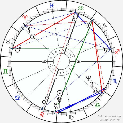 Tim Burton wikipedie wiki 2019, 2020 horoskop
