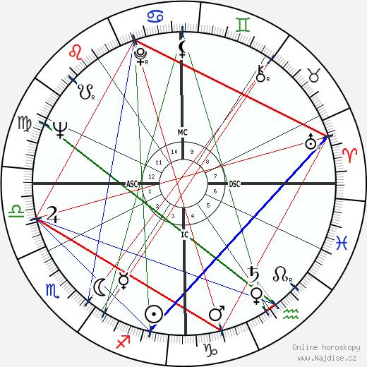 Tim Conway wikipedie wiki 2020, 2021 horoskop