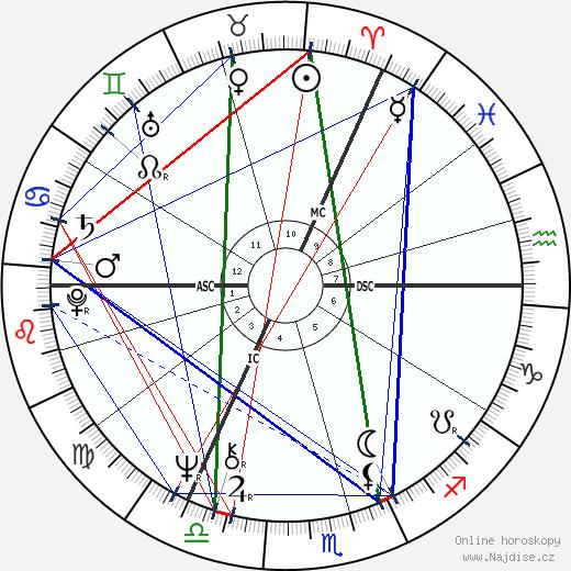 Tim Curry wikipedie wiki 2020, 2021 horoskop