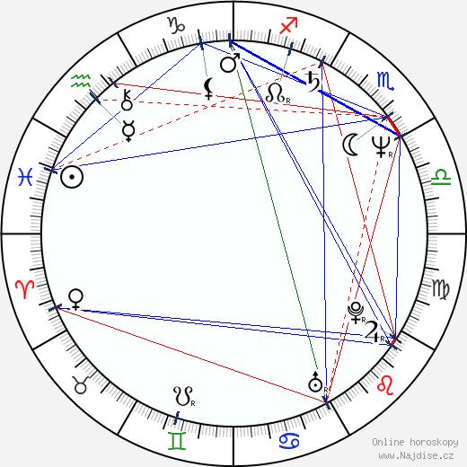 Tim Daly wikipedie wiki 2020, 2021 horoskop