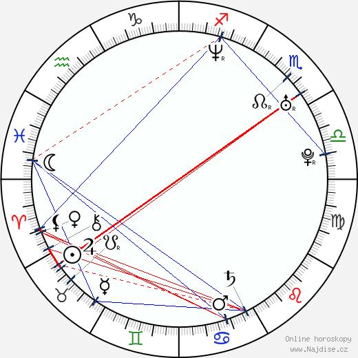 Tim Duncan wikipedie wiki 2018, 2019 horoskop