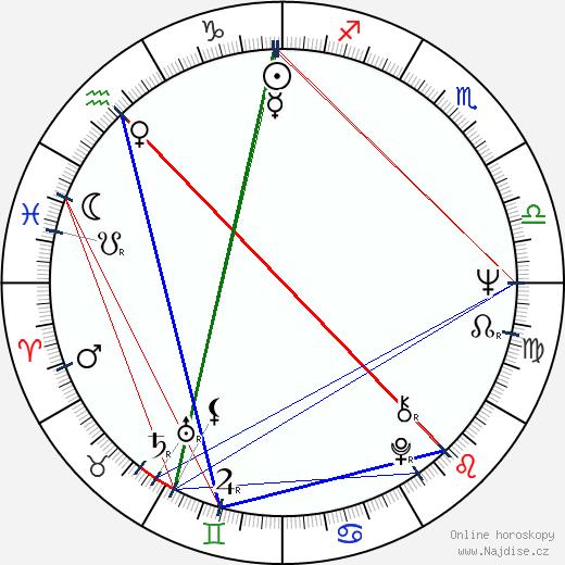 Tim Hardin wikipedie wiki 2019, 2020 horoskop