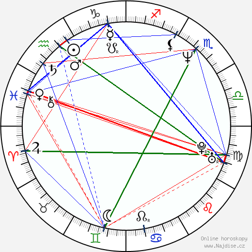 Tim Kempton wikipedie wiki 2019, 2020 horoskop