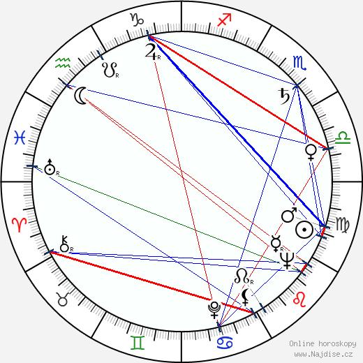 Tim Kiley wikipedie wiki 2018, 2019 horoskop