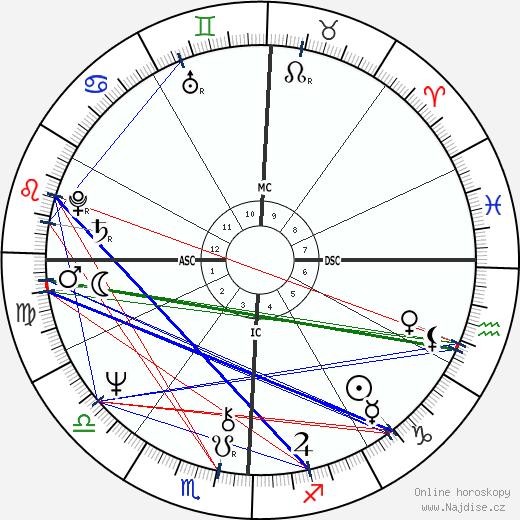 Tim Matheson wikipedie wiki 2018, 2019 horoskop