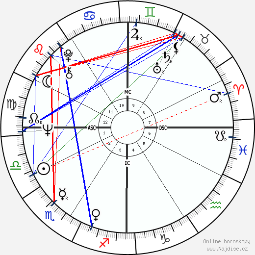 Tim McCarver wikipedie wiki 2020, 2021 horoskop