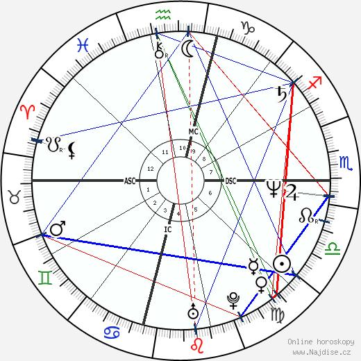 Tim Miller wikipedie wiki 2020, 2021 horoskop