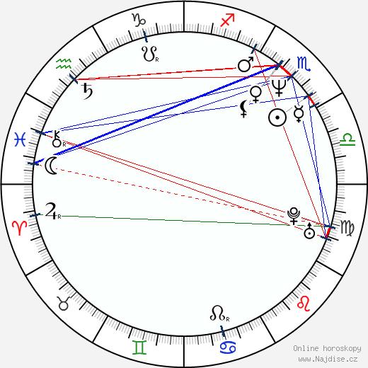 Tim Minear wikipedie wiki 2020, 2021 horoskop