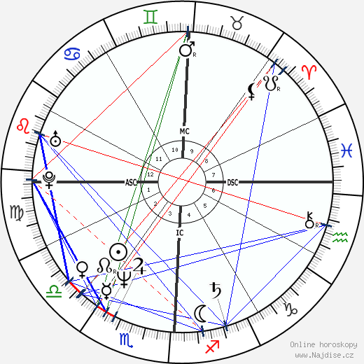 Tim Robbins wikipedie wiki 2017, 2018 horoskop