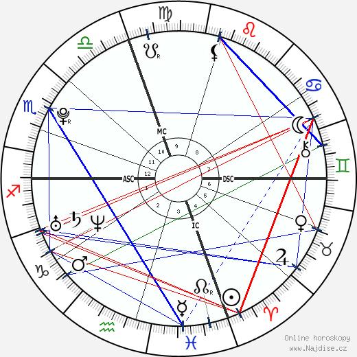 Tim Shieff wikipedie wiki 2019, 2020 horoskop