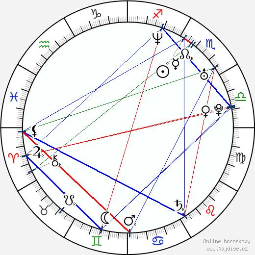 Timea Vagvoelgyi wikipedie wiki 2017, 2018 horoskop