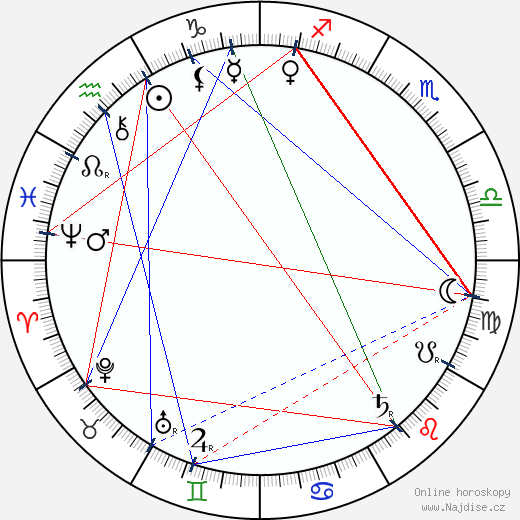 Timofej Michajlov wikipedie wiki 2017, 2018 horoskop