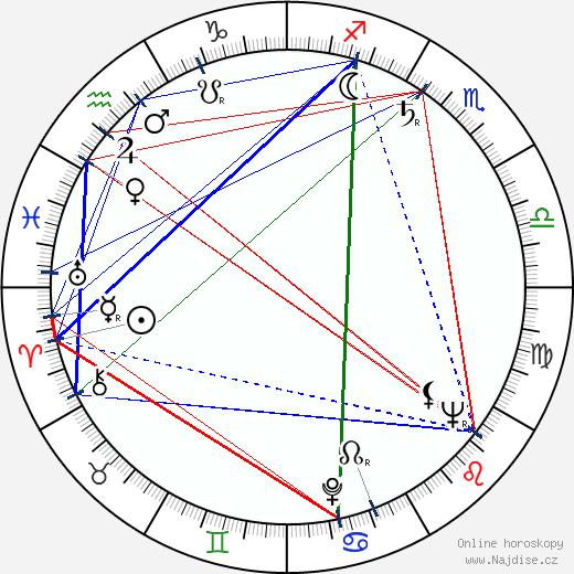 Timothy Bateson wikipedie wiki 2017, 2018 horoskop