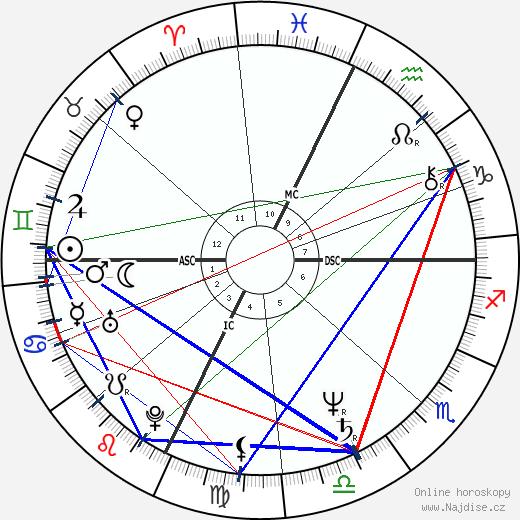 Timothy Busfield wikipedie wiki 2018, 2019 horoskop