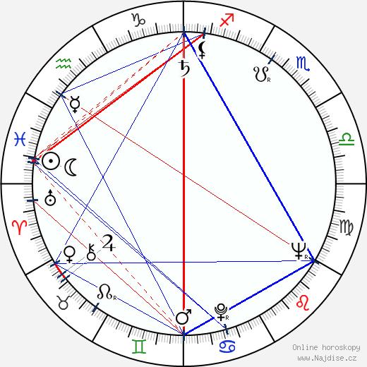 Timothy Carey wikipedie wiki 2017, 2018 horoskop
