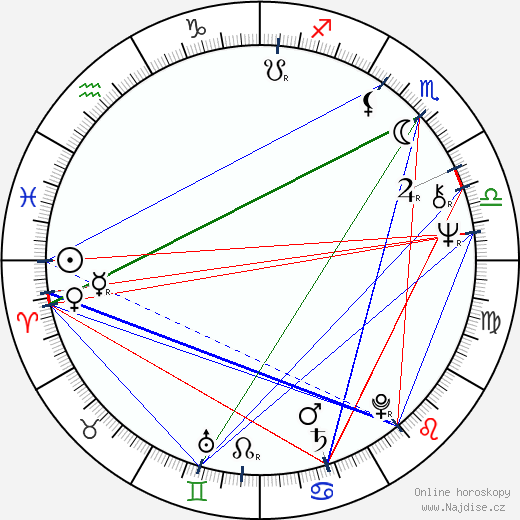 Timothy Dalton wikipedie wiki 2018, 2019 horoskop