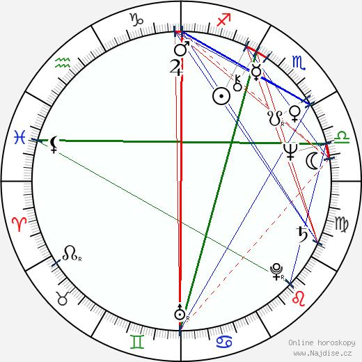 Timothy J. Haddon wikipedie wiki 2018, 2019 horoskop
