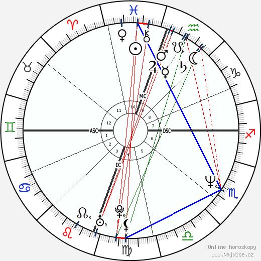 Timothy Kelly wikipedie wiki 2018, 2019 horoskop