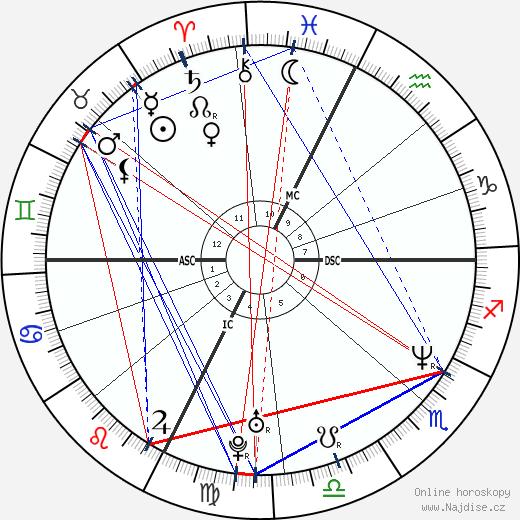 Timothy McVeigh wikipedie wiki 2020, 2021 horoskop