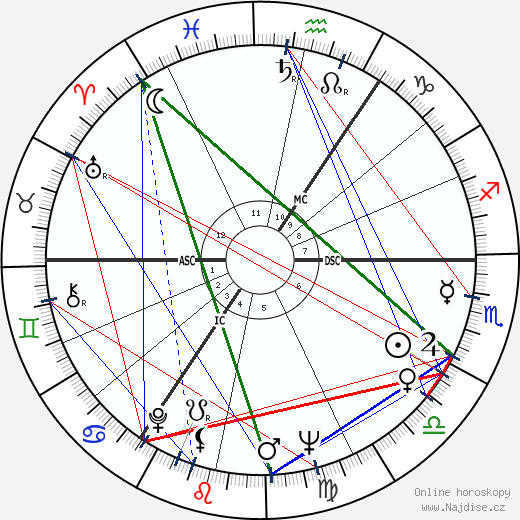 Timothy West wikipedie wiki 2019, 2020 horoskop