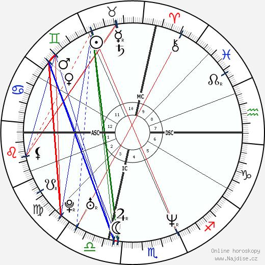Tina Fey wikipedie wiki 2017, 2018 horoskop