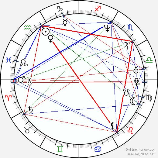 Tina Pletánková wikipedie wiki 2020, 2021 horoskop