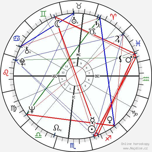 Tina Turner wikipedie wiki 2020, 2021 horoskop