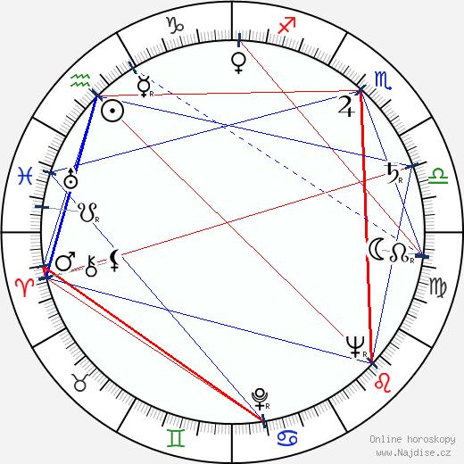 Tincho Zabala wikipedie wiki 2017, 2018 horoskop
