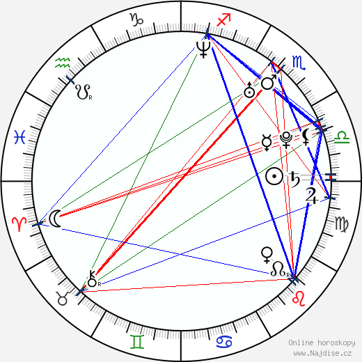 Tip Harris wikipedie wiki 2019, 2020 horoskop