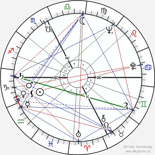 Tippi Hedren wikipedie wiki 2018, 2019 horoskop