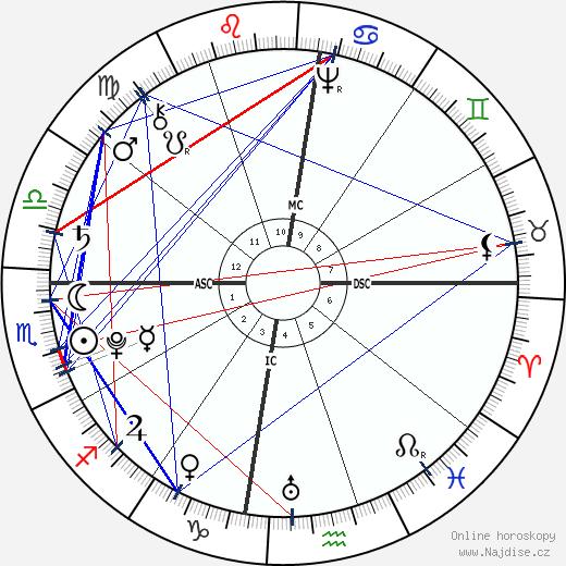 Tiradentes wikipedie wiki 2017, 2018 horoskop