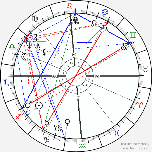 Tisha Sterling wikipedie wiki 2018, 2019 horoskop