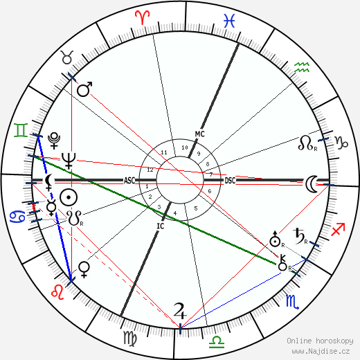 Titina de Filippo wikipedie wiki 2018, 2019 horoskop
