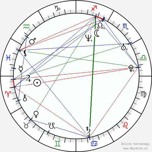 Titus Steel wikipedie wiki 2019, 2020 horoskop