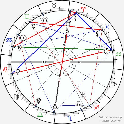Tobey Maguire wikipedie wiki 2019, 2020 horoskop