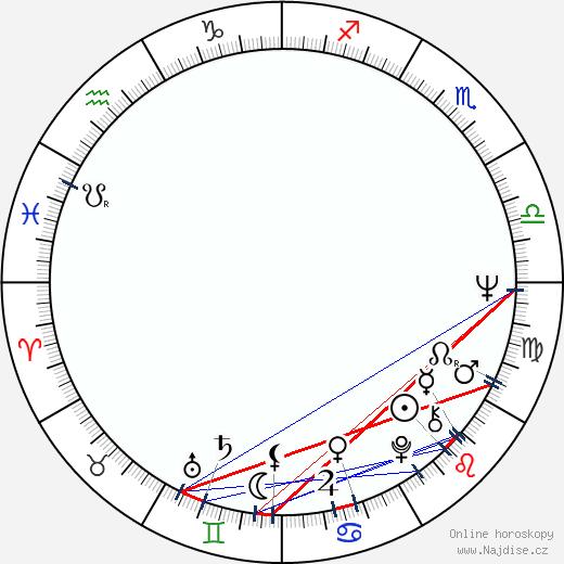 Tobin Bell wikipedie wiki 2018, 2019 horoskop