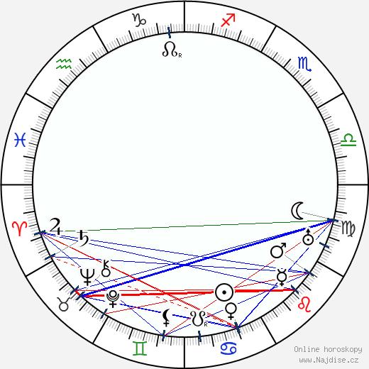 Tod Browning wikipedie wiki 2018, 2019 horoskop