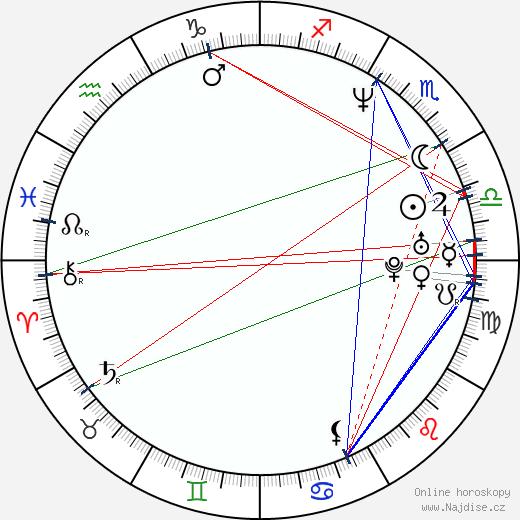 Todd Babcock wikipedie wiki 2018, 2019 horoskop