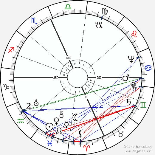 Todd Bolender wikipedie wiki 2019, 2020 horoskop
