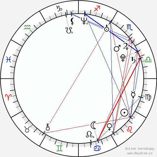 Todd Haberkorn wikipedie wiki 2018, 2019 horoskop
