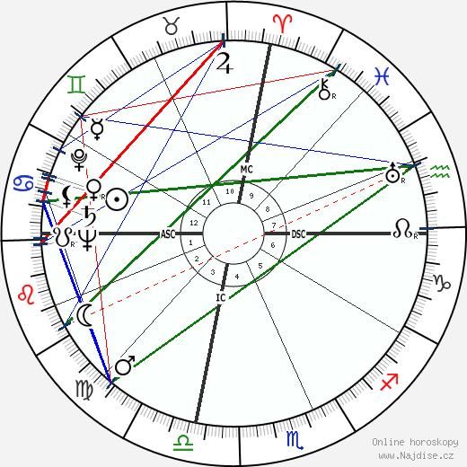 Tokyo Rose wikipedie wiki 2018, 2019 horoskop
